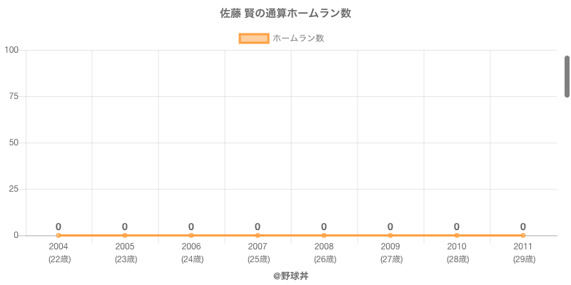 #佐藤 賢の通算ホームラン数