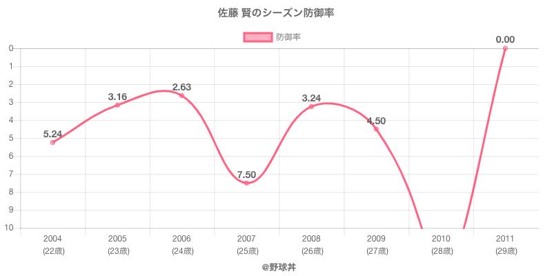 佐藤 賢のシーズン防御率