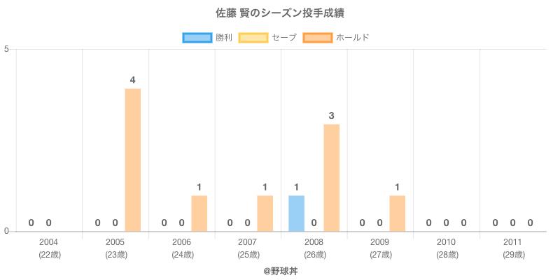 #佐藤 賢のシーズン投手成績