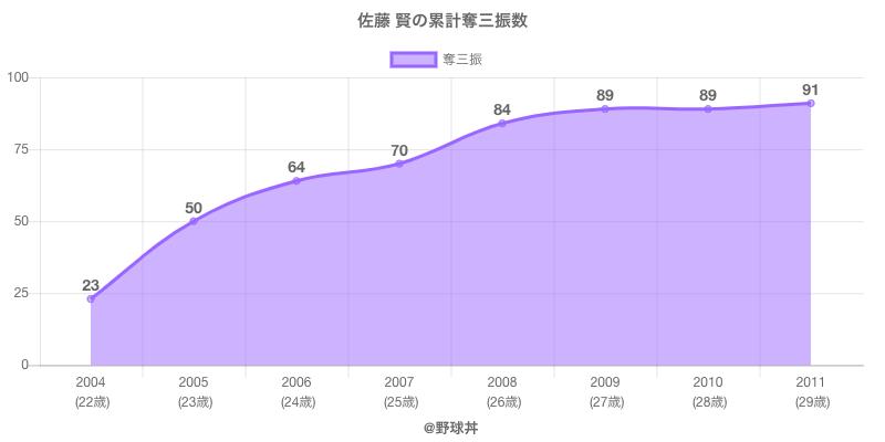 #佐藤 賢の累計奪三振数