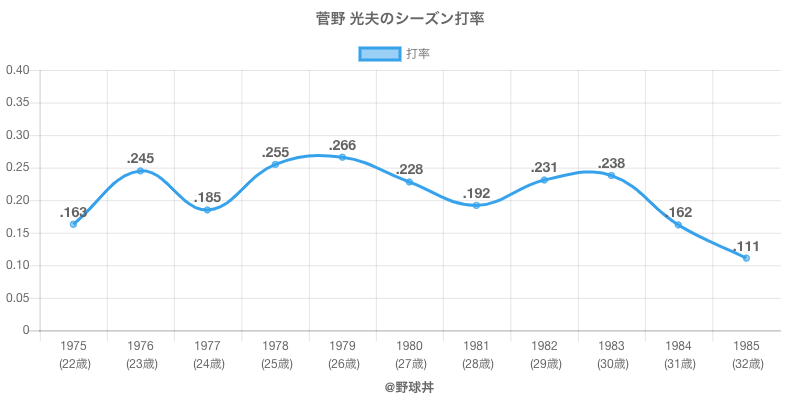菅野 光夫のシーズン打率
