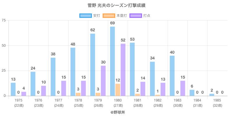 #菅野 光夫のシーズン打撃成績