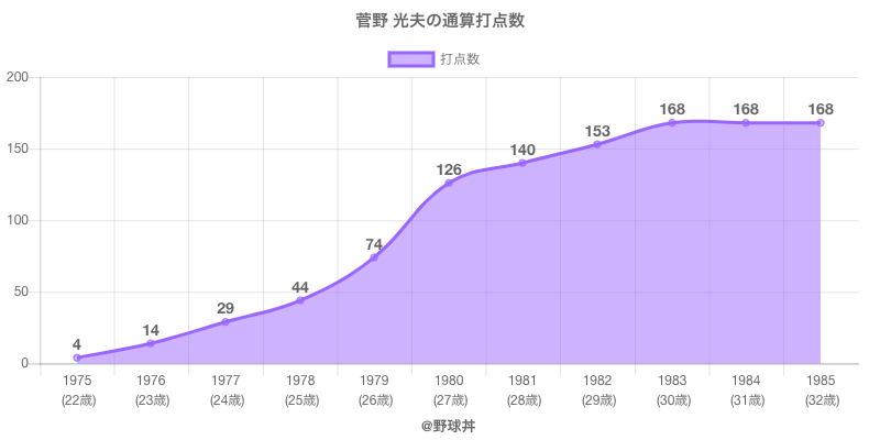 #菅野 光夫の通算打点数