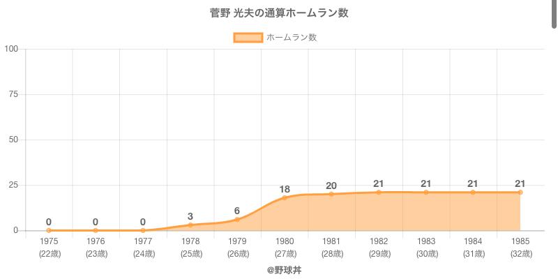 #菅野 光夫の通算ホームラン数