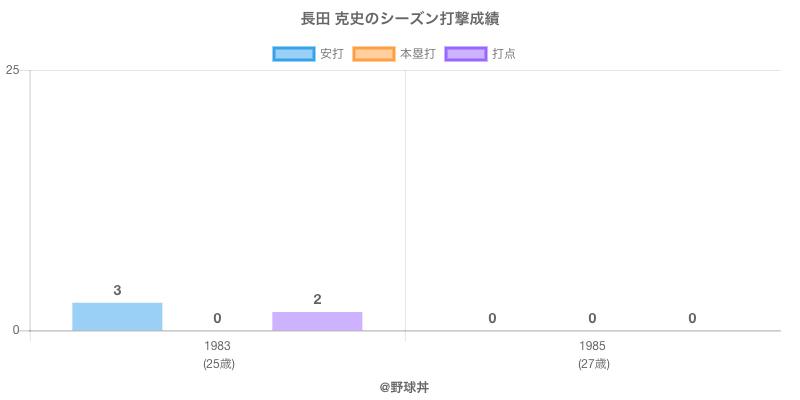 長田克史 - 選手戦績、年俸情報 | 野球丼