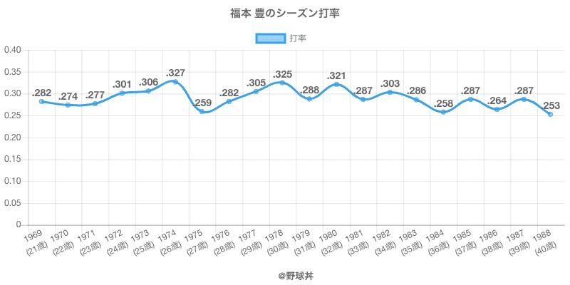 福本 豊のシーズン打率