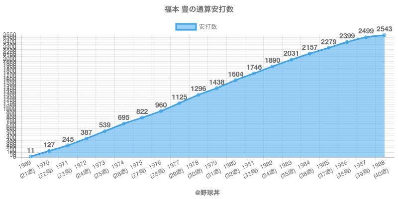#福本 豊の通算安打数