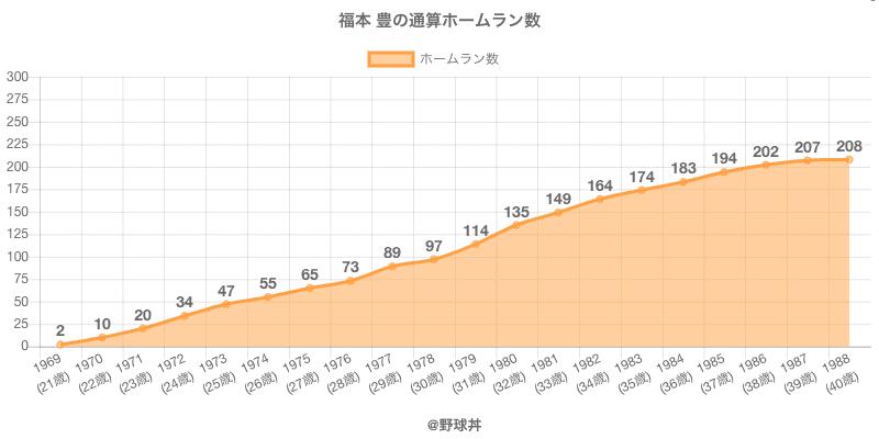 #福本 豊の通算ホームラン数