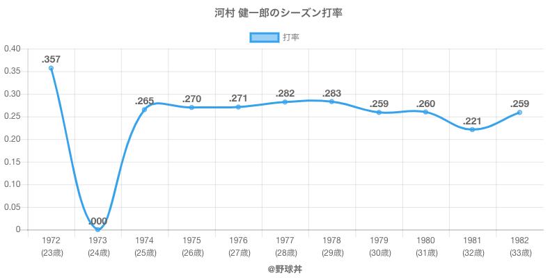 河村 健一郎のシーズン打率