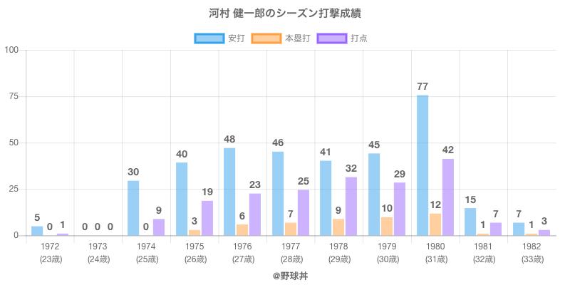 #河村 健一郎のシーズン打撃成績