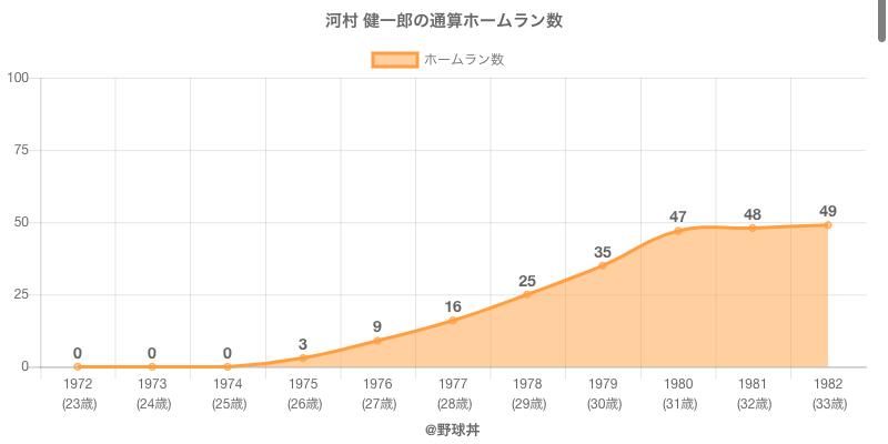 #河村 健一郎の通算ホームラン数