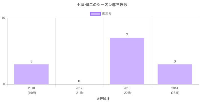 #土屋 健二のシーズン奪三振数
