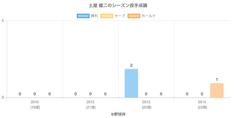 #土屋 健二のシーズン投手成績