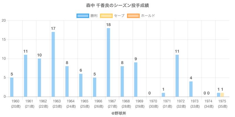 #森中 千香良のシーズン投手成績