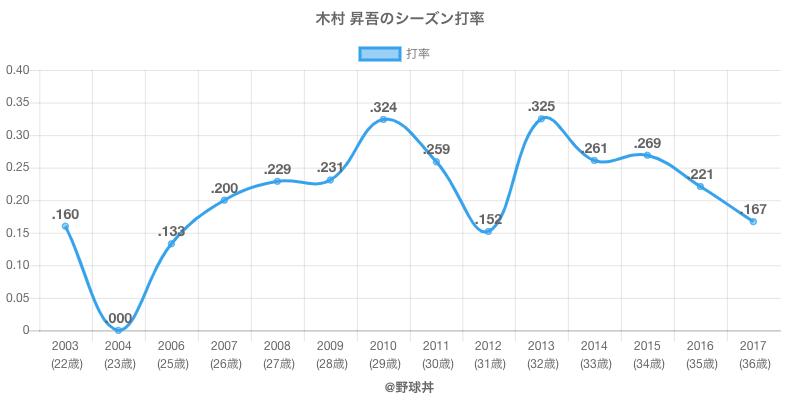 木村 昇吾のシーズン打率