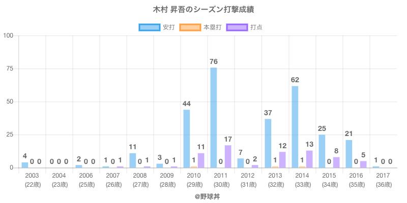 #木村 昇吾のシーズン打撃成績