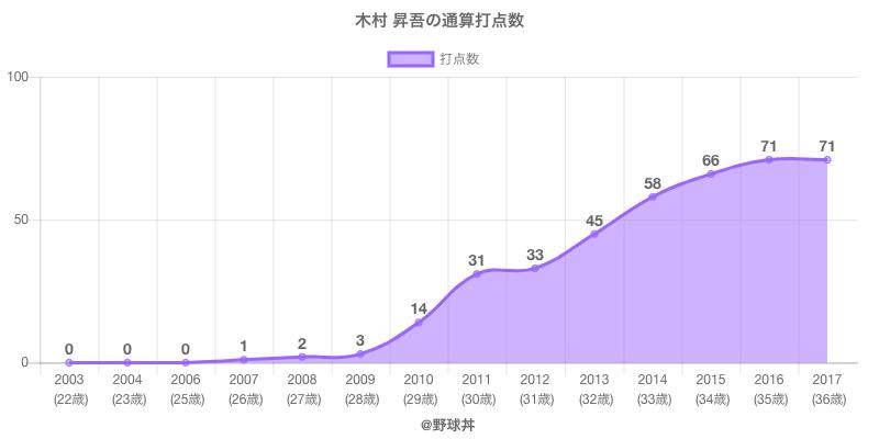 #木村 昇吾の通算打点数