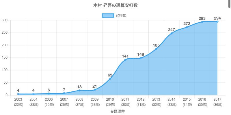 #木村 昇吾の通算安打数