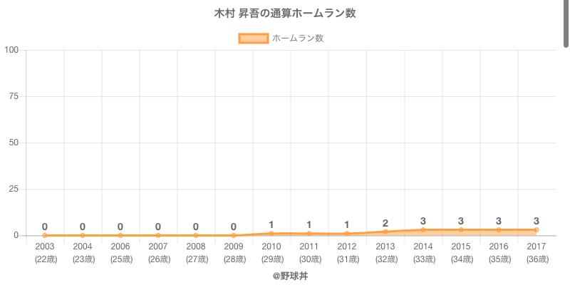 #木村 昇吾の通算ホームラン数