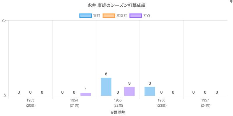 #永井 康雄のシーズン打撃成績