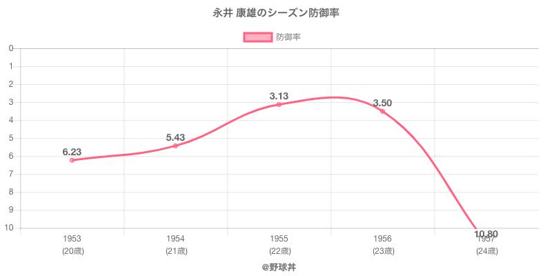 永井 康雄のシーズン防御率