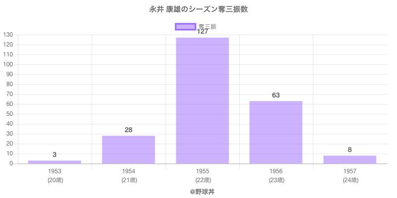 #永井 康雄のシーズン奪三振数