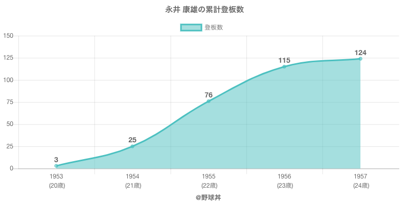 #永井 康雄の累計登板数