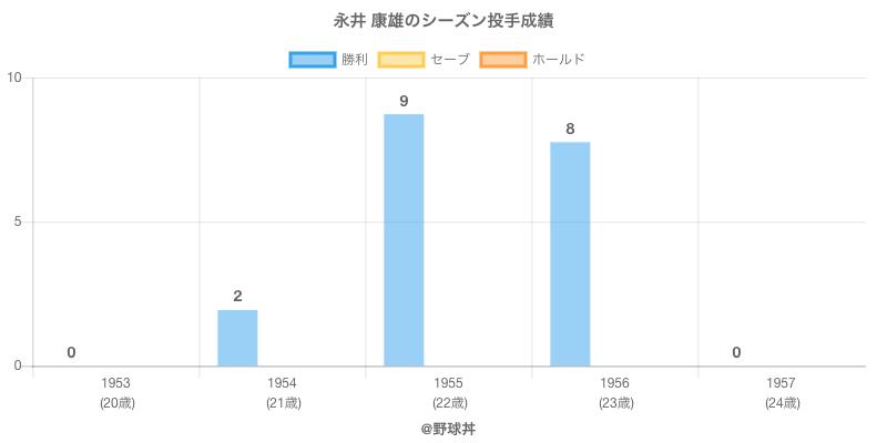 #永井 康雄のシーズン投手成績
