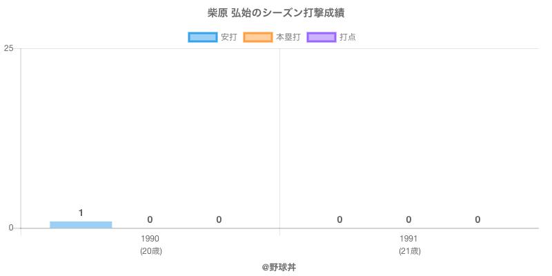 #柴原 弘始のシーズン打撃成績