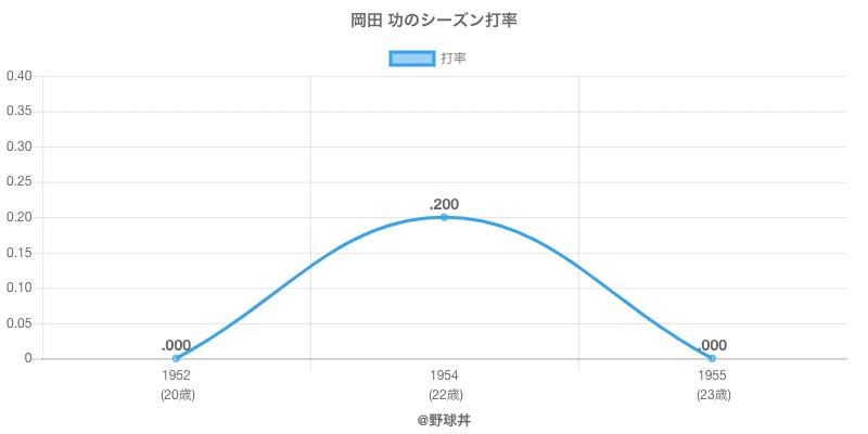 岡田 功のシーズン打率