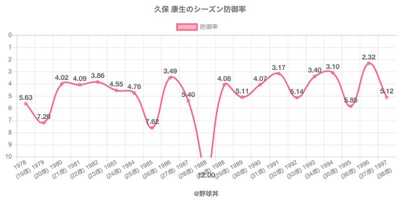 久保 康生のシーズン防御率