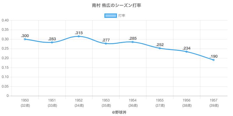 南村 侑広のシーズン打率