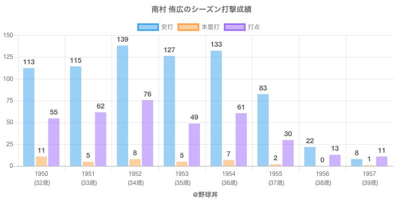 #南村 侑広のシーズン打撃成績