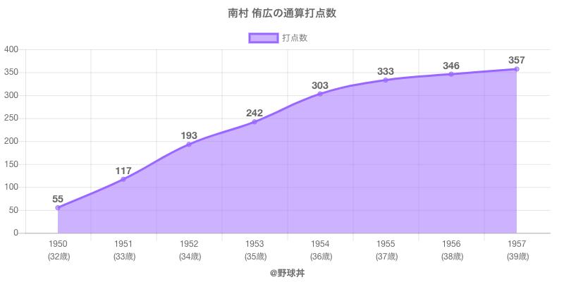 #南村 侑広の通算打点数