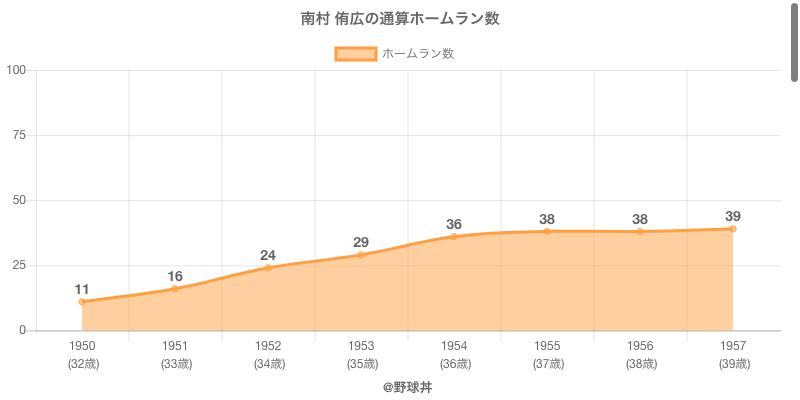 #南村 侑広の通算ホームラン数