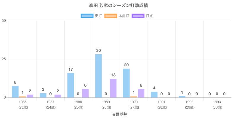 #森田 芳彦のシーズン打撃成績