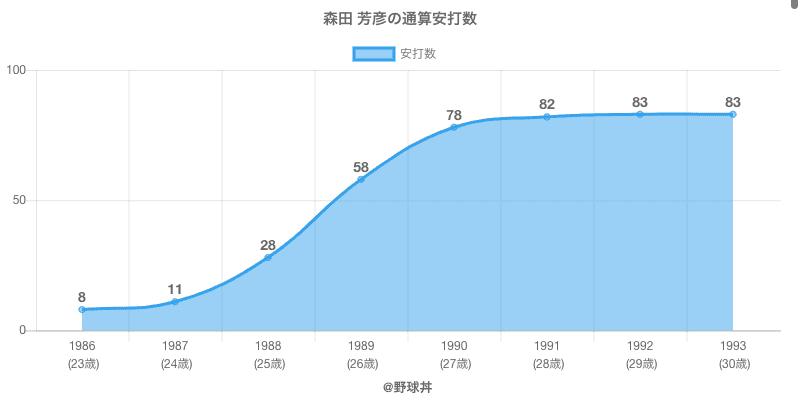 #森田 芳彦の通算安打数