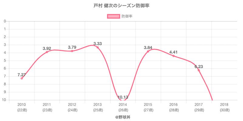 戸村 健次のシーズン防御率