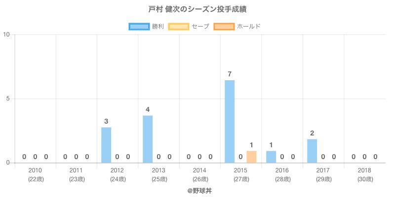 #戸村 健次のシーズン投手成績