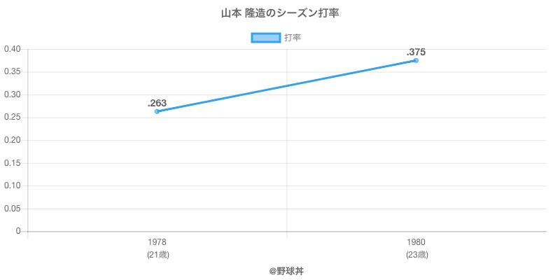 山本 隆造のシーズン打率