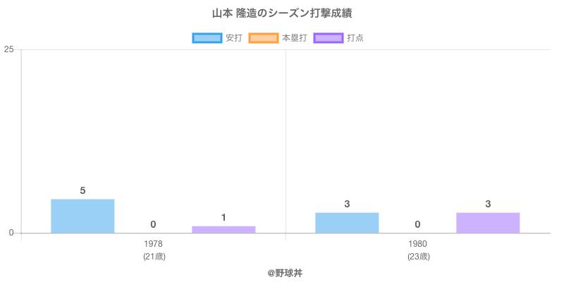 #山本 隆造のシーズン打撃成績