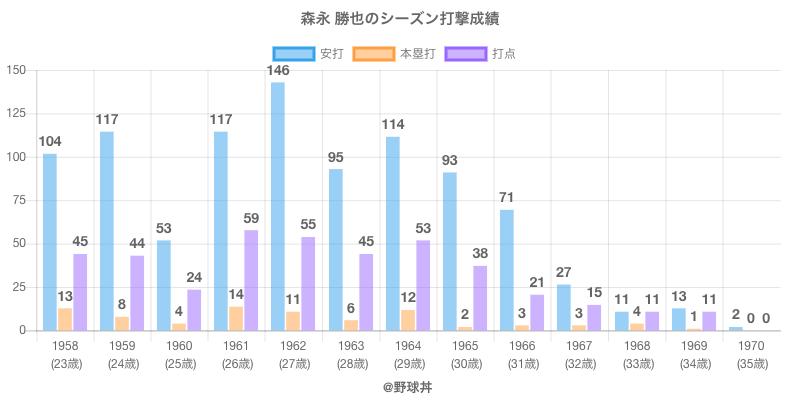 #森永 勝也のシーズン打撃成績
