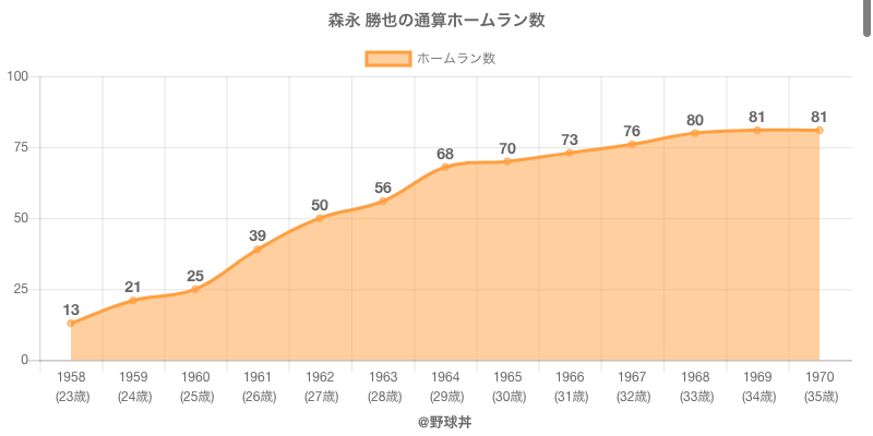 #森永 勝也の通算ホームラン数