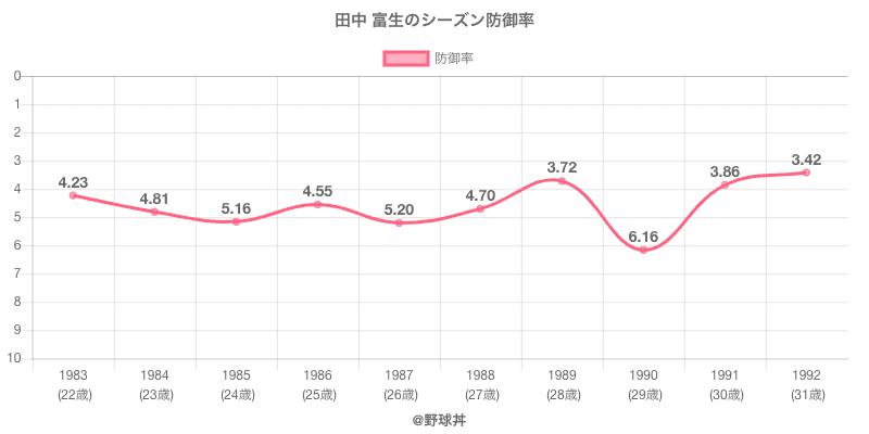 田中 富生のシーズン防御率