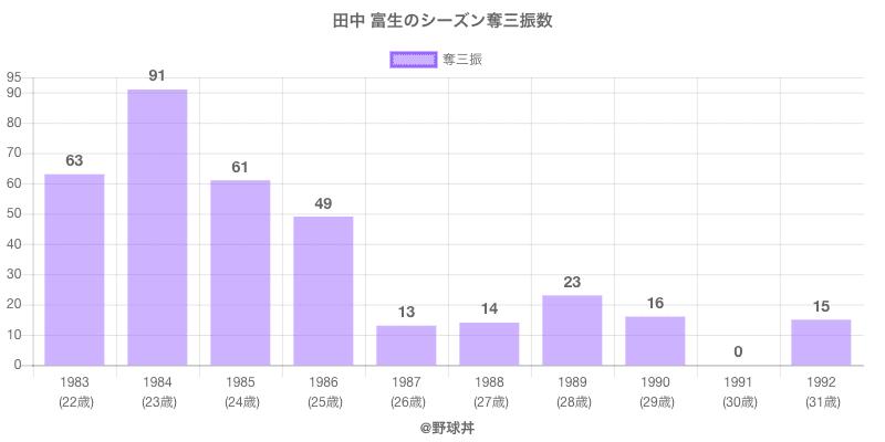 #田中 富生のシーズン奪三振数