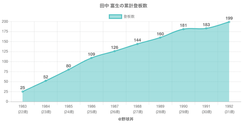 #田中 富生の累計登板数