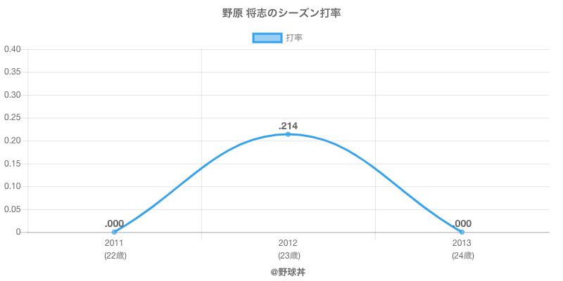 野原 将志のシーズン打率