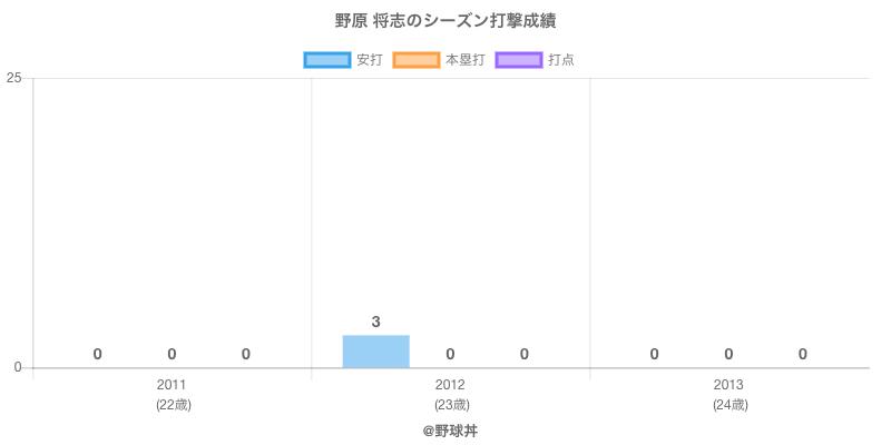 #野原 将志のシーズン打撃成績