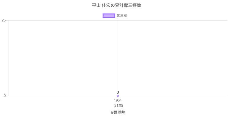 #平山 佳宏の累計奪三振数