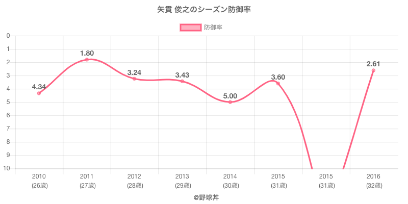 矢貫 俊之のシーズン防御率
